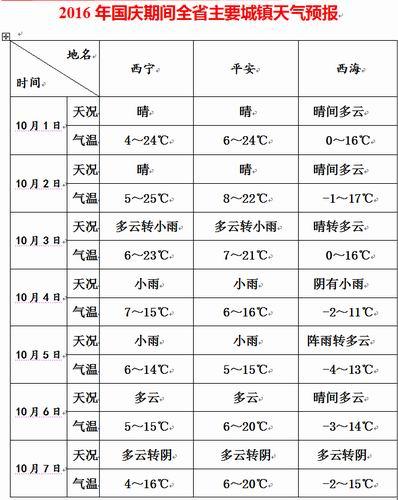 2016年国庆期间青海省主要城镇天气预报