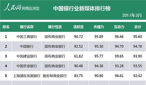 中国银行业新媒体3月排行榜:四大行继续称霸