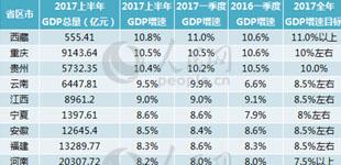 """31省区晒上半年GDP成绩单,青海第十七        人民网记者从各地统计部门了解到,目前全国31省区市上半年经济数据均已""""出炉""""。各省区市正处于新旧动能加速转换的阶段,不断迸发出增长新动能。今年以来,各地经济取得哪些亮点?"""