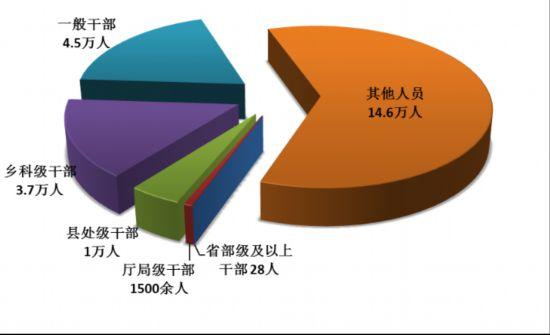 中纪委:上半年处分省部级及以上干部28人